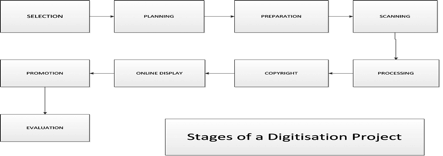 1.8 Workflow model adopted for digitisation projects